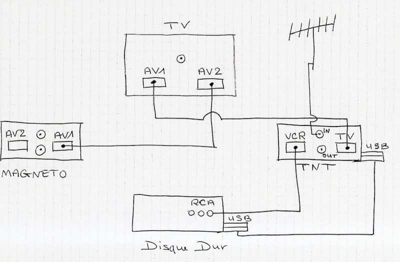 le forum de la tnt branchement tv tnt double tuner magn toscope disque dur. Black Bedroom Furniture Sets. Home Design Ideas