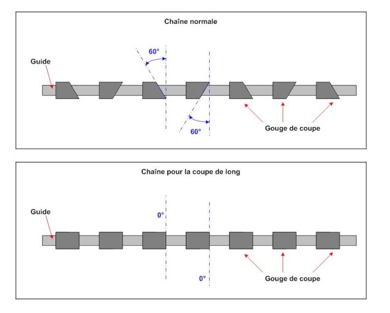 Fabrication d 39 une scierie portative - Comment affuter une chaine de tronconneuse ...