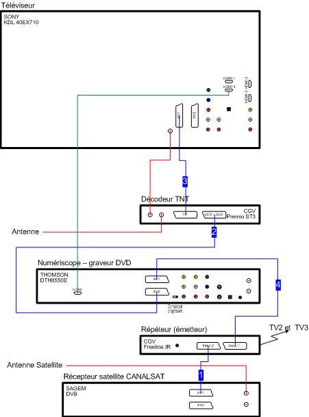 mes branchements avec decodeur tnt et r cepteur canalsat. Black Bedroom Furniture Sets. Home Design Ideas